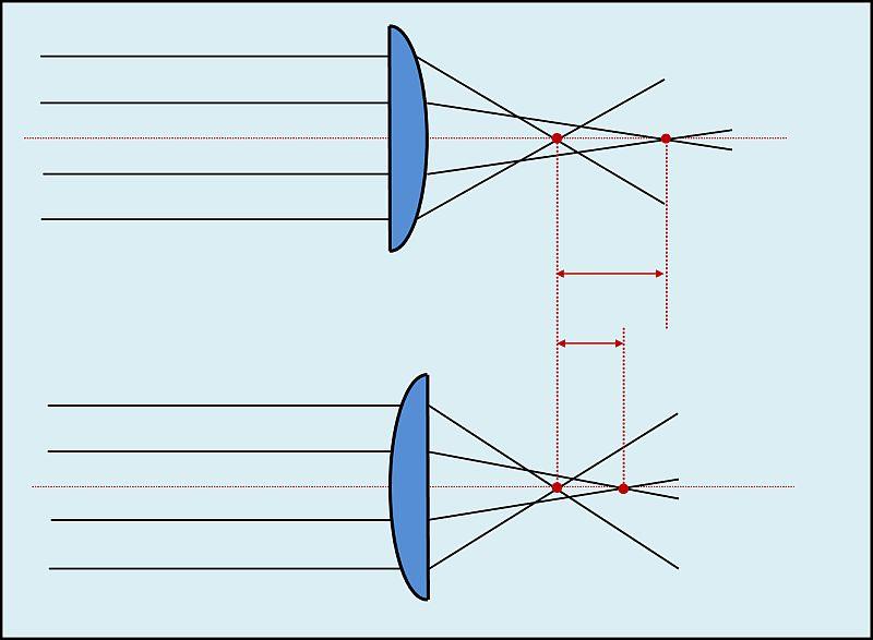 Sphärische Aberration plan-konvexe Linse