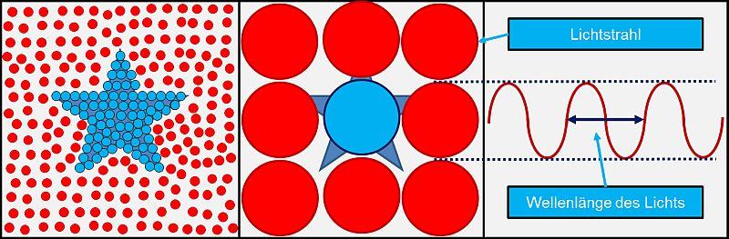 Grenzen der Vergrößerung im Mikroskop