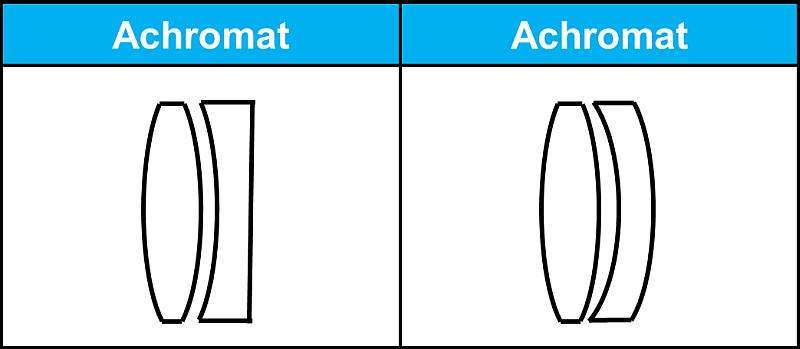 achromatisches Linsensystem