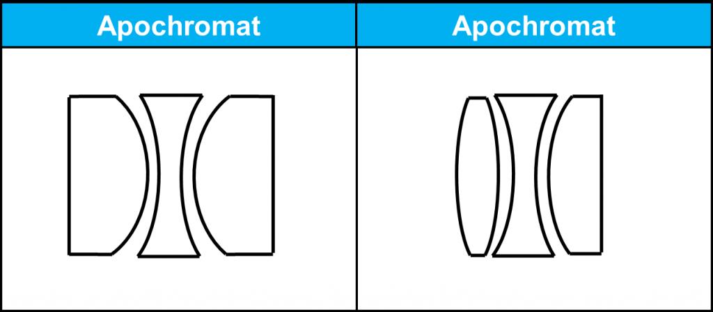 Apochromatisches Linsensytem