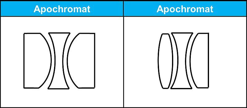 Apochromatisches Linsensystem