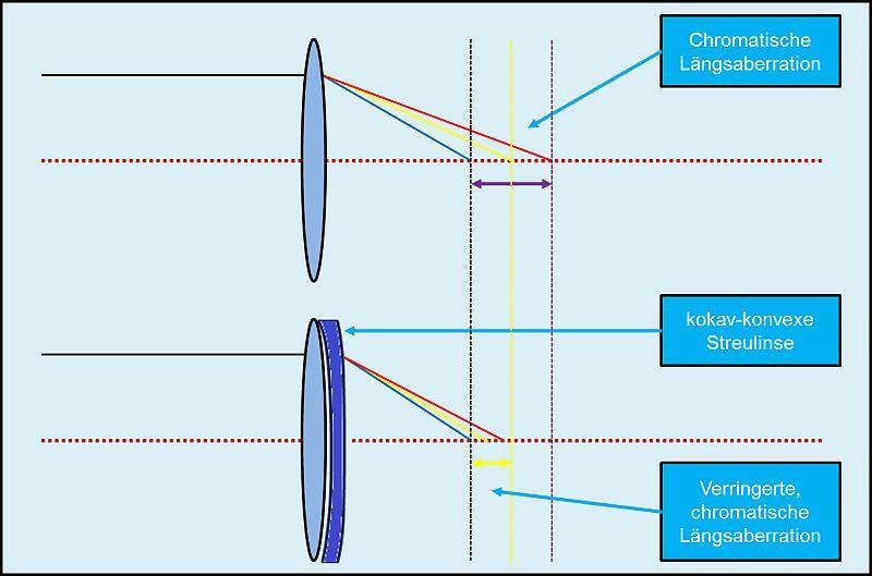 chromatische Aberration