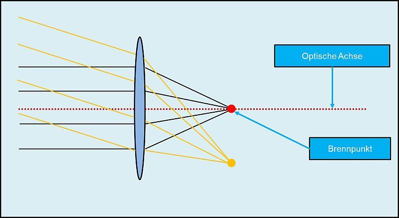 Sammellinse / Parallellstrahlen