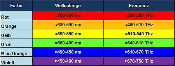 Spektralfarben Frequenzen