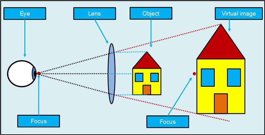 Light refraction - virtual image