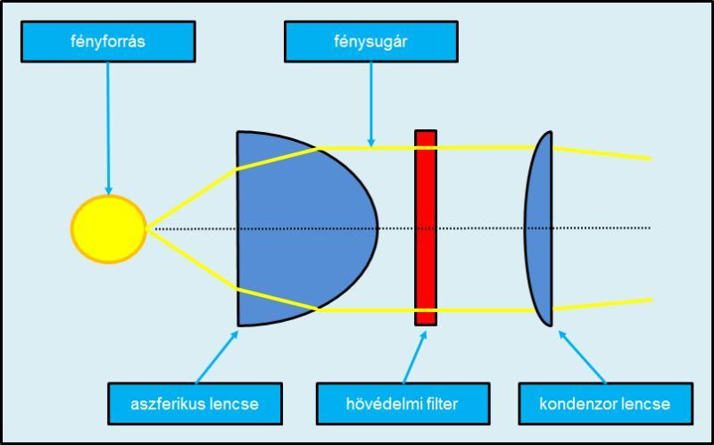 kondenzor mikroszkóp