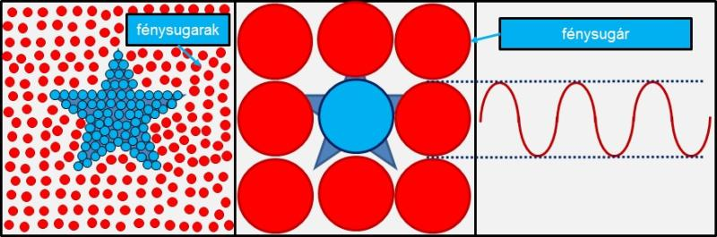 nagyítás / felbontás határa a mikroszkópban