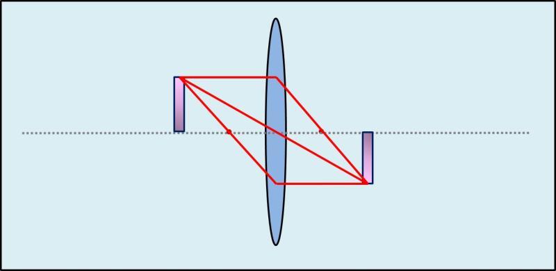 Abbildung konvexe Linse - reelles Bild