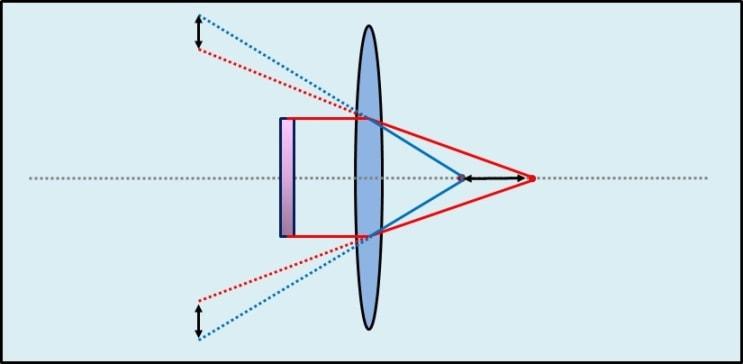 Brennweite & Vergrößerung Linse