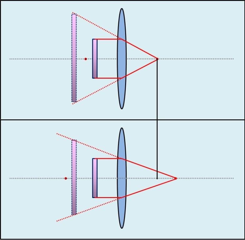 Brennweite & Vergrößerung Lupe