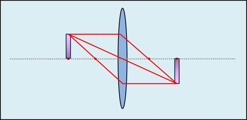 Zusammenhang Gegenstandsweite - Bilgröße 2