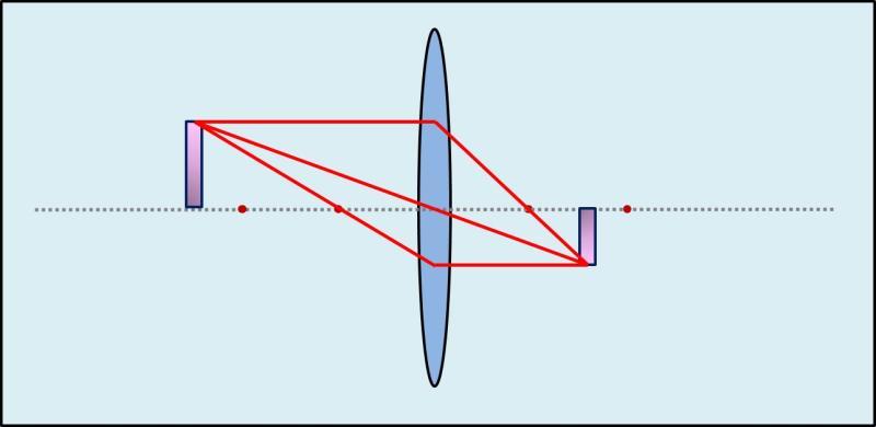 Zusammenhang Gegenstandsweite - Bilgröße 3