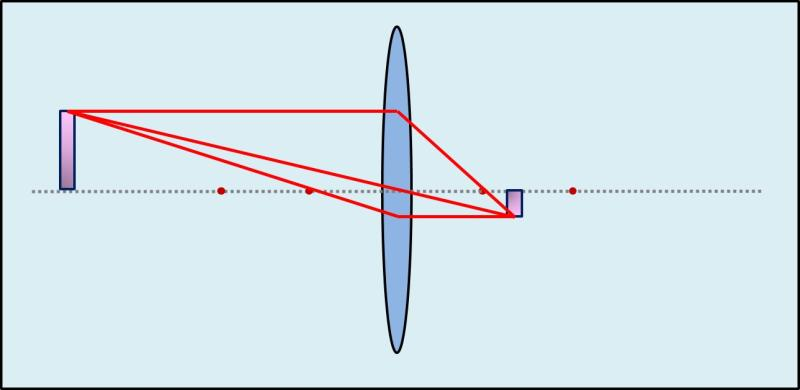 Zusammenhang Gegenstandsweite - Bilgröße 4