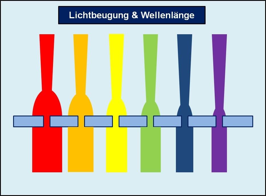 Zusammenhang - Wellenlänge und Lichtbeugung