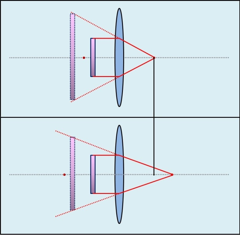correlation - focal length and magnification - convex lens